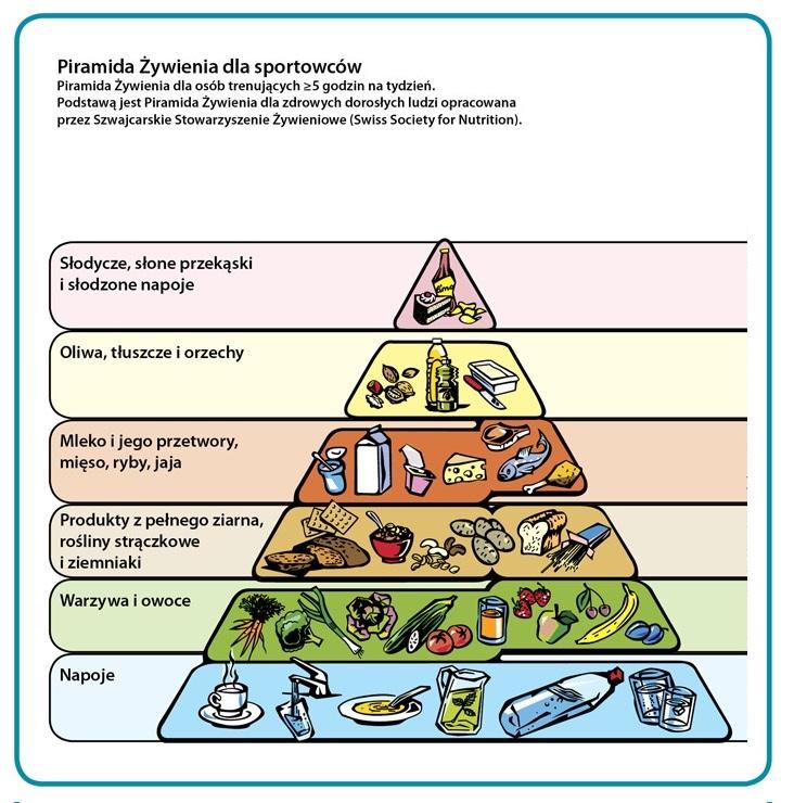 Piramida żywienia dla sportowców